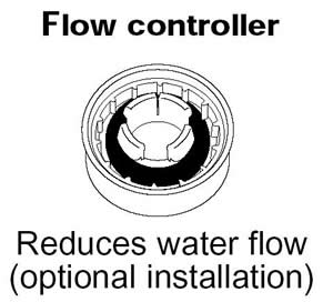 Flow controller Reduces water flow